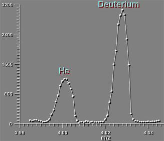 High Resolution Quadrupole Mass Spectrometry chart