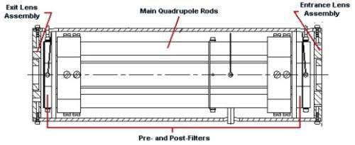 henniker scientific quadrupole mass filters