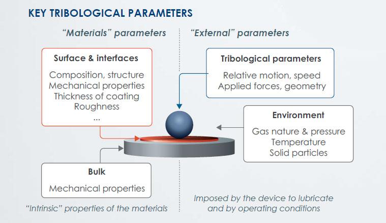 henniker scientific key tribological parameters