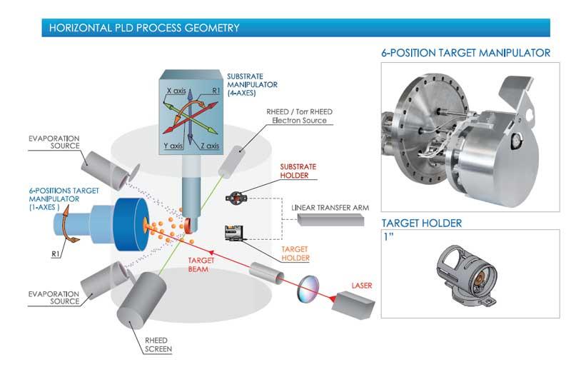 henniker scientific prevac PLD horizontal process geometry