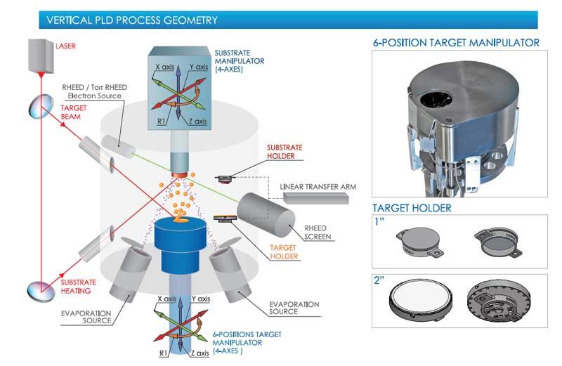 henniker scientific prevac PLD vertical process geometry