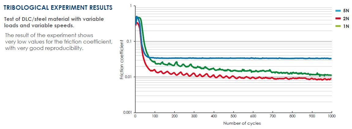 henniker scientific prevac tribological experiment results