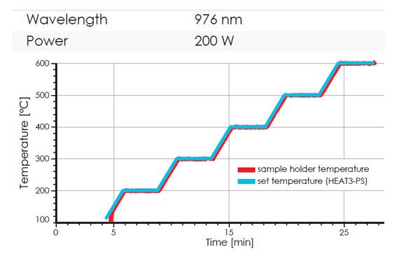 henniker scientific laser source technical data graph