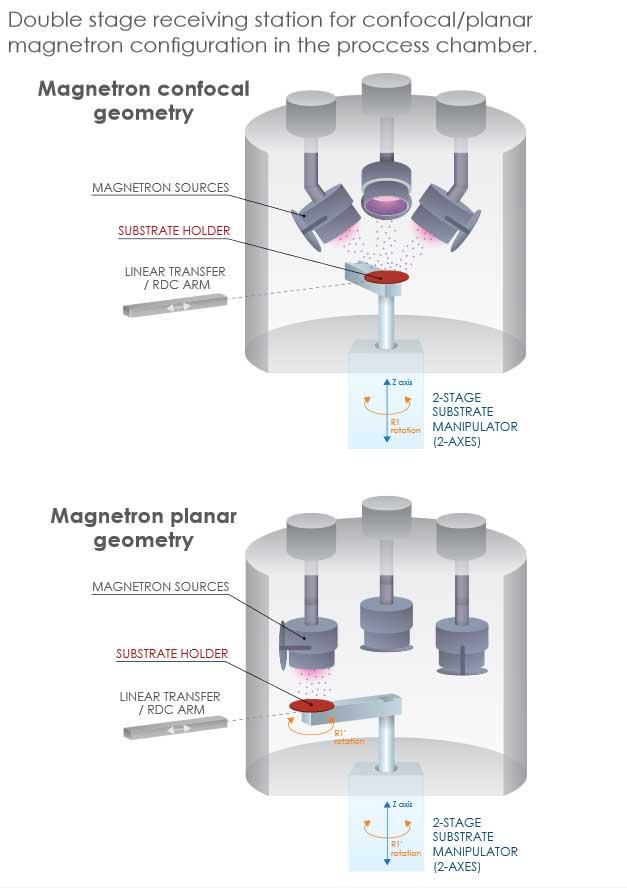 Henniker Scientific Low Temperature LHe Sample Manipulator Dimensions