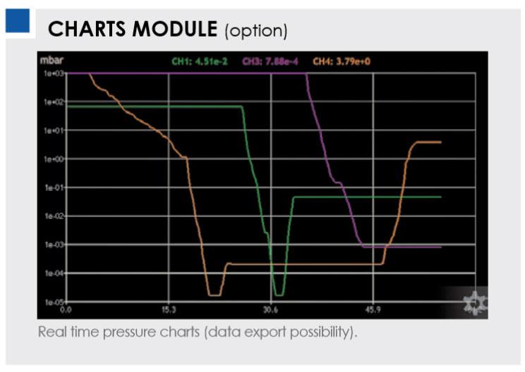 Henniker Scientific 2 D chart ion gauge controller